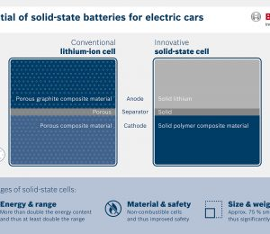 Analyze Volkswagen's two-investment QuantumScape all-solid-state battery technology