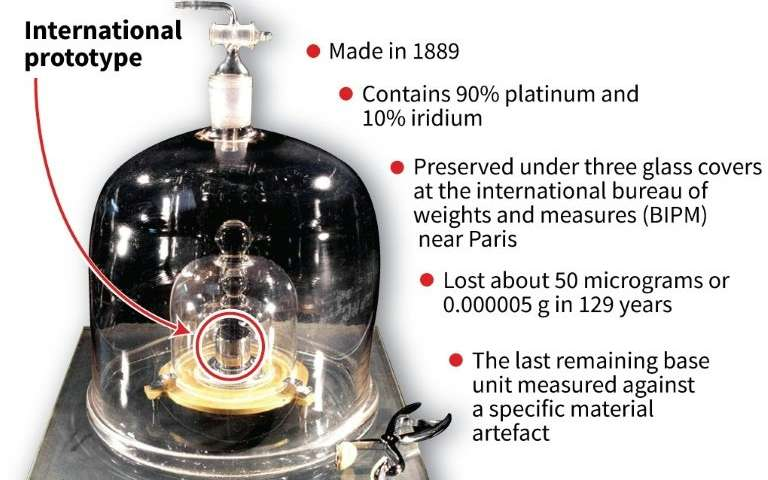 How much does the kilogram weigh?