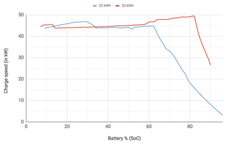 Car batteries How quickly will electric cars in the future future?