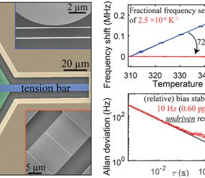 Stabilizing the frequency of nanomechanical resonances using thermally invariant voltage engineering