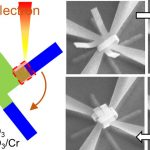 The electron irradiation drives the nanoparticles to a consistent origami