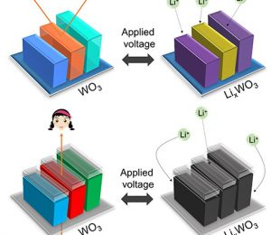 Full color nanophoton device using thin film of electrochromic tungsten trioxide